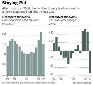Interstate_migration_2